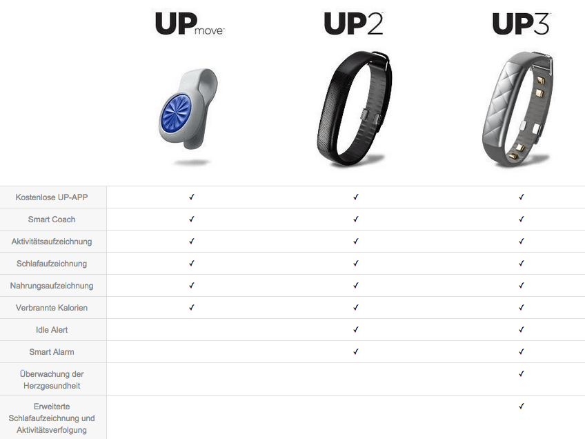 Jawbone Up2 Test